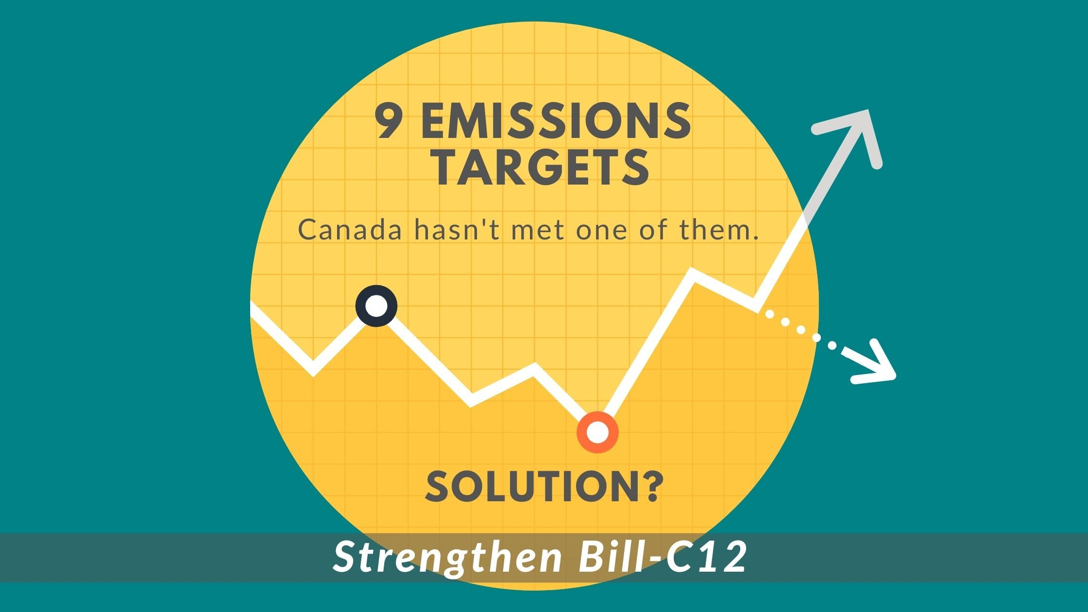 Line chart graphic - Canada's missed climate targets. Solution? Strengthen Bill C12