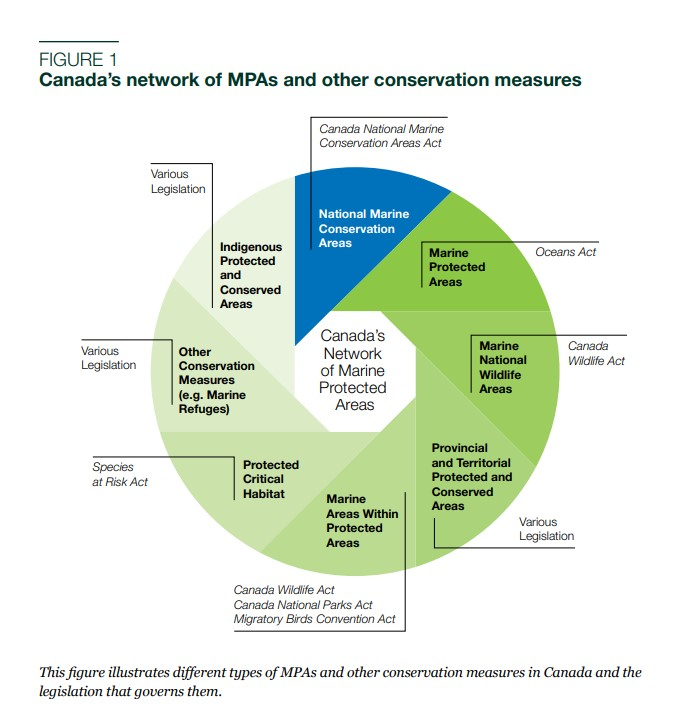 Diagram from Parks Canada Backgrounder on Policy Framework for the Management of National Marine Conservation Areas (May 2019)