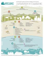 Infographic: Jurisdiction in Coastal BC